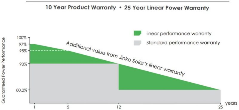 jinko-solar-pv-tier1-warranty
